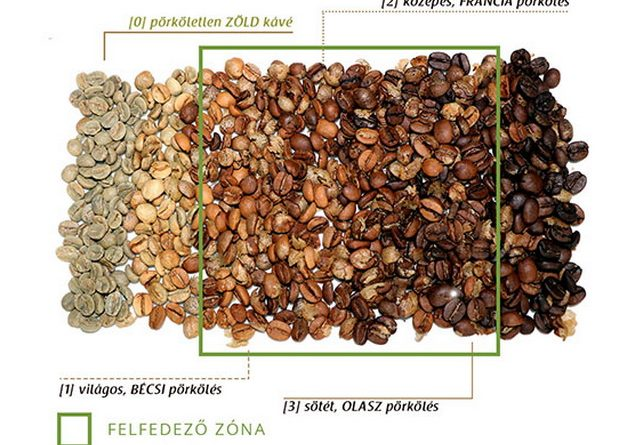 Kávépörkölés otthon? Hogyan készül a pörkölt kávé odahaza. GasztroMagazin 2019.
